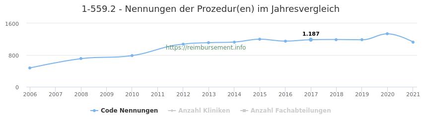 1-559.2 Nennungen der Prozeduren und Anzahl der einsetzenden Kliniken, Fachabteilungen pro Jahr