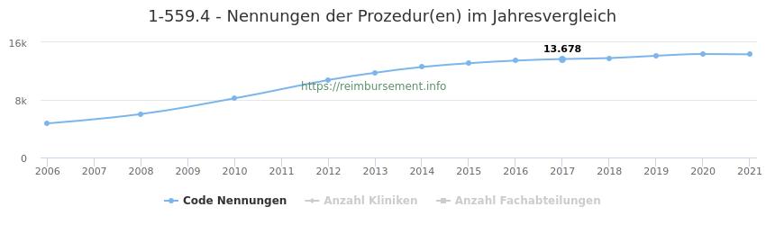 1-559.4 Nennungen der Prozeduren und Anzahl der einsetzenden Kliniken, Fachabteilungen pro Jahr