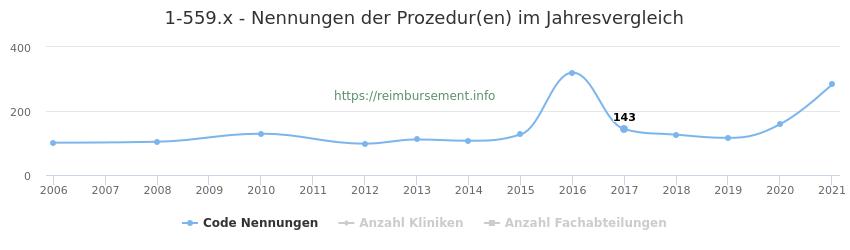 1-559.x Nennungen der Prozeduren und Anzahl der einsetzenden Kliniken, Fachabteilungen pro Jahr