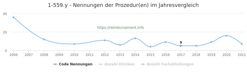 1-559.y Nennungen der Prozeduren und Anzahl der einsetzenden Kliniken, Fachabteilungen pro Jahr