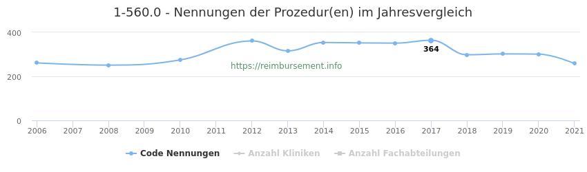 1-560.0 Nennungen der Prozeduren und Anzahl der einsetzenden Kliniken, Fachabteilungen pro Jahr