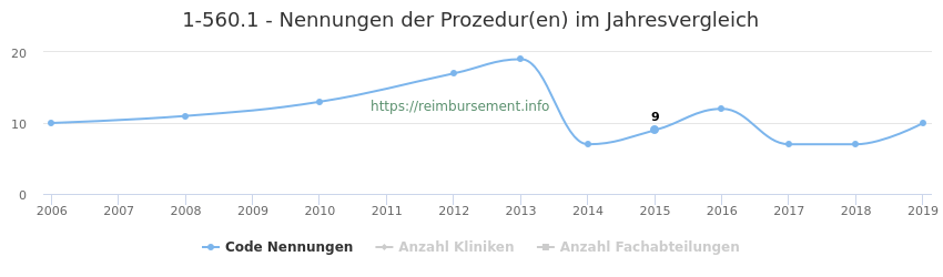 1-560.1 Nennungen der Prozeduren und Anzahl der einsetzenden Kliniken, Fachabteilungen pro Jahr