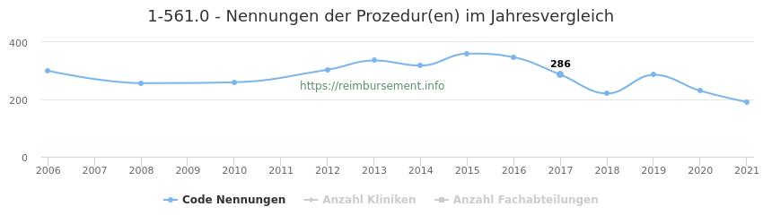 1-561.0 Nennungen der Prozeduren und Anzahl der einsetzenden Kliniken, Fachabteilungen pro Jahr
