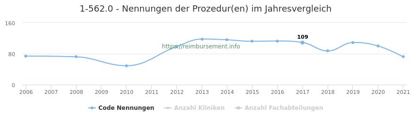1-562.0 Nennungen der Prozeduren und Anzahl der einsetzenden Kliniken, Fachabteilungen pro Jahr