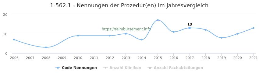 1-562.1 Nennungen der Prozeduren und Anzahl der einsetzenden Kliniken, Fachabteilungen pro Jahr