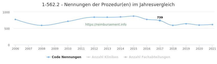 1-562.2 Nennungen der Prozeduren und Anzahl der einsetzenden Kliniken, Fachabteilungen pro Jahr