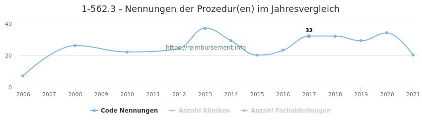 1-562.3 Nennungen der Prozeduren und Anzahl der einsetzenden Kliniken, Fachabteilungen pro Jahr
