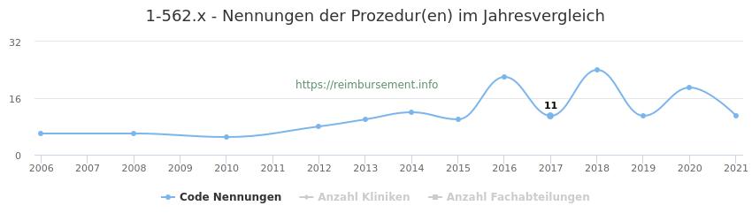 1-562.x Nennungen der Prozeduren und Anzahl der einsetzenden Kliniken, Fachabteilungen pro Jahr