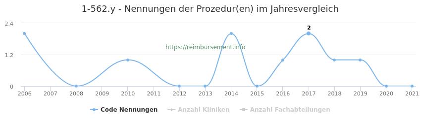 1-562.y Nennungen der Prozeduren und Anzahl der einsetzenden Kliniken, Fachabteilungen pro Jahr