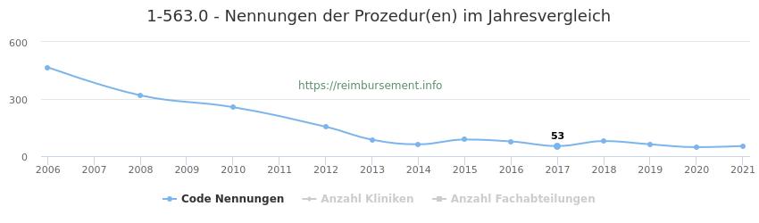 1-563.0 Nennungen der Prozeduren und Anzahl der einsetzenden Kliniken, Fachabteilungen pro Jahr