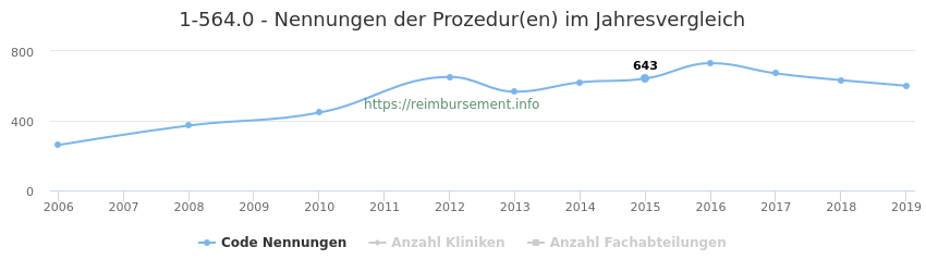 1-564.0 Nennungen der Prozeduren und Anzahl der einsetzenden Kliniken, Fachabteilungen pro Jahr