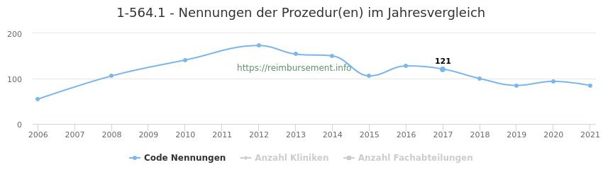 1-564.1 Nennungen der Prozeduren und Anzahl der einsetzenden Kliniken, Fachabteilungen pro Jahr