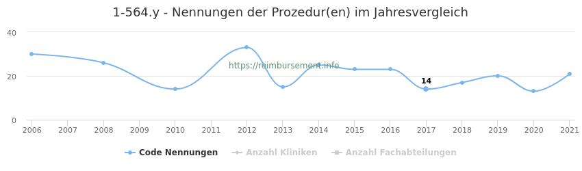 1-564.y Nennungen der Prozeduren und Anzahl der einsetzenden Kliniken, Fachabteilungen pro Jahr