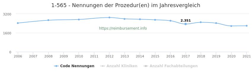 1-565 Nennungen der Prozeduren und Anzahl der einsetzenden Kliniken, Fachabteilungen pro Jahr