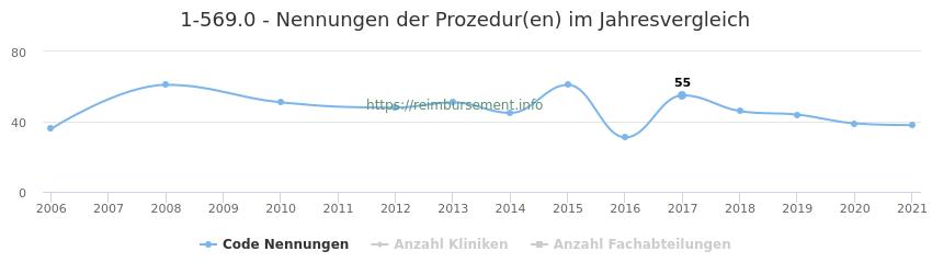 1-569.0 Nennungen der Prozeduren und Anzahl der einsetzenden Kliniken, Fachabteilungen pro Jahr