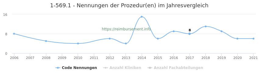 1-569.1 Nennungen der Prozeduren und Anzahl der einsetzenden Kliniken, Fachabteilungen pro Jahr