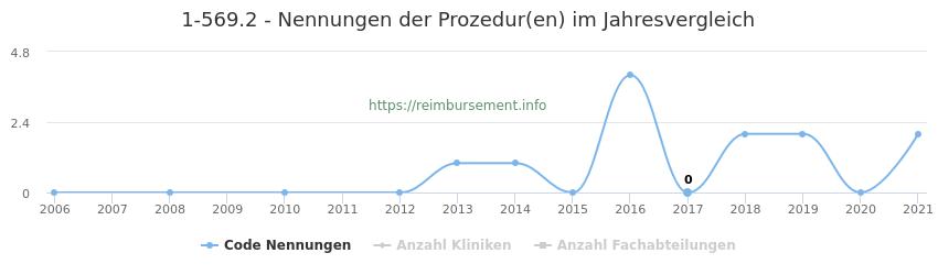 1-569.2 Nennungen der Prozeduren und Anzahl der einsetzenden Kliniken, Fachabteilungen pro Jahr
