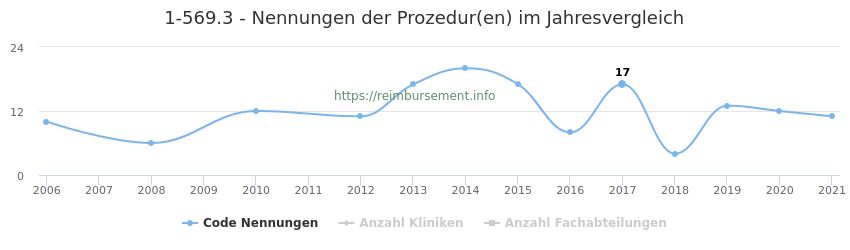 1-569.3 Nennungen der Prozeduren und Anzahl der einsetzenden Kliniken, Fachabteilungen pro Jahr