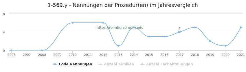 1-569.y Nennungen der Prozeduren und Anzahl der einsetzenden Kliniken, Fachabteilungen pro Jahr