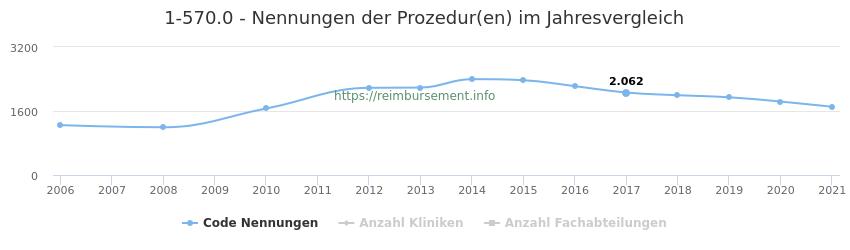1-570.0 Nennungen der Prozeduren und Anzahl der einsetzenden Kliniken, Fachabteilungen pro Jahr