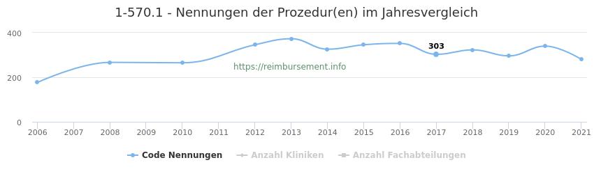 1-570.1 Nennungen der Prozeduren und Anzahl der einsetzenden Kliniken, Fachabteilungen pro Jahr