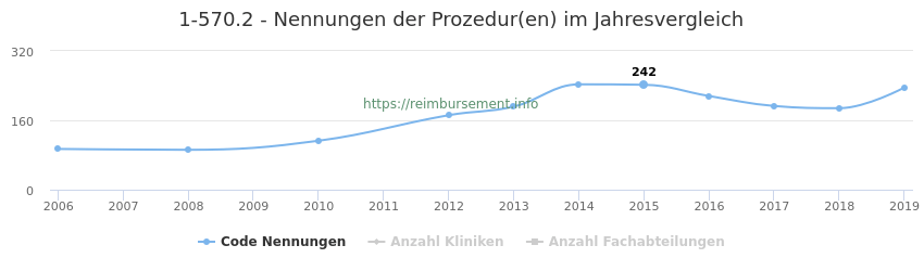 1-570.2 Nennungen der Prozeduren und Anzahl der einsetzenden Kliniken, Fachabteilungen pro Jahr