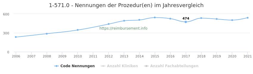 1-571.0 Nennungen der Prozeduren und Anzahl der einsetzenden Kliniken, Fachabteilungen pro Jahr