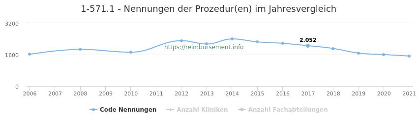 1-571.1 Nennungen der Prozeduren und Anzahl der einsetzenden Kliniken, Fachabteilungen pro Jahr