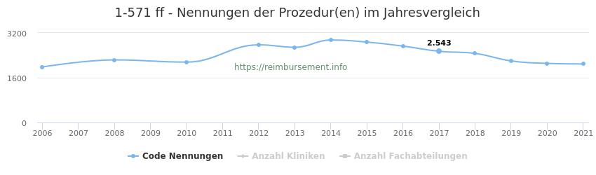 1-571 Nennungen der Prozeduren und Anzahl der einsetzenden Kliniken, Fachabteilungen pro Jahr