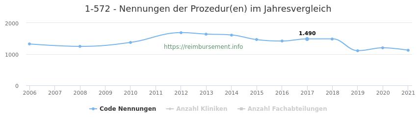 1-572 Nennungen der Prozeduren und Anzahl der einsetzenden Kliniken, Fachabteilungen pro Jahr