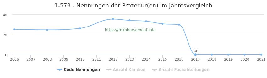 1-573 Nennungen der Prozeduren und Anzahl der einsetzenden Kliniken, Fachabteilungen pro Jahr