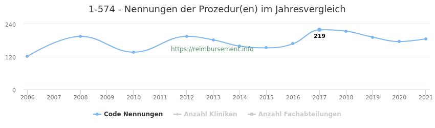 1-574 Nennungen der Prozeduren und Anzahl der einsetzenden Kliniken, Fachabteilungen pro Jahr