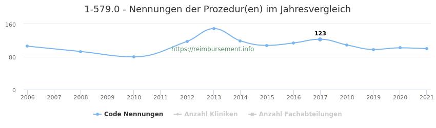 1-579.0 Nennungen der Prozeduren und Anzahl der einsetzenden Kliniken, Fachabteilungen pro Jahr