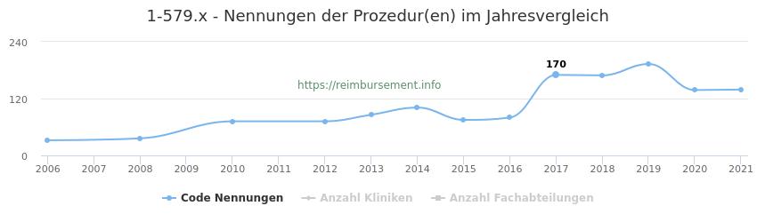 1-579.x Nennungen der Prozeduren und Anzahl der einsetzenden Kliniken, Fachabteilungen pro Jahr