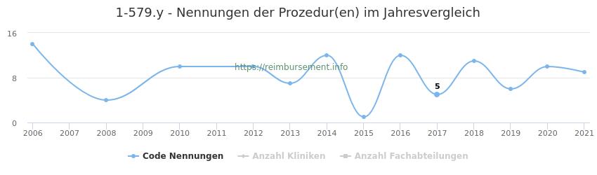 1-579.y Nennungen der Prozeduren und Anzahl der einsetzenden Kliniken, Fachabteilungen pro Jahr