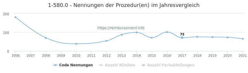1-580.0 Nennungen der Prozeduren und Anzahl der einsetzenden Kliniken, Fachabteilungen pro Jahr