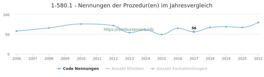 1-580.1 Nennungen der Prozeduren und Anzahl der einsetzenden Kliniken, Fachabteilungen pro Jahr