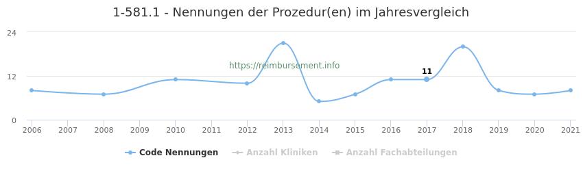 1-581.1 Nennungen der Prozeduren und Anzahl der einsetzenden Kliniken, Fachabteilungen pro Jahr