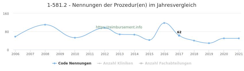 1-581.2 Nennungen der Prozeduren und Anzahl der einsetzenden Kliniken, Fachabteilungen pro Jahr