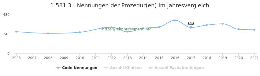 1-581.3 Nennungen der Prozeduren und Anzahl der einsetzenden Kliniken, Fachabteilungen pro Jahr