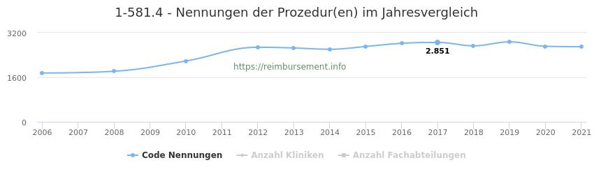 1-581.4 Nennungen der Prozeduren und Anzahl der einsetzenden Kliniken, Fachabteilungen pro Jahr