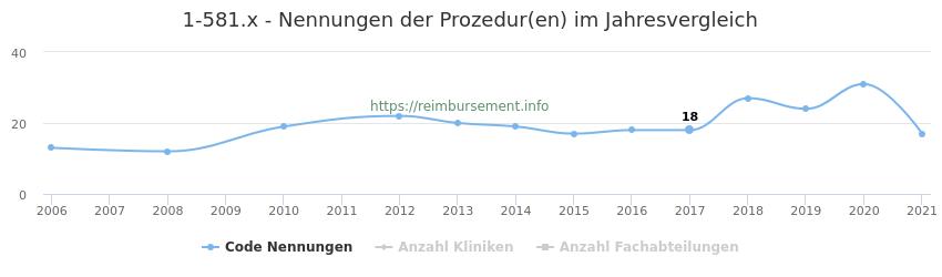 1-581.x Nennungen der Prozeduren und Anzahl der einsetzenden Kliniken, Fachabteilungen pro Jahr
