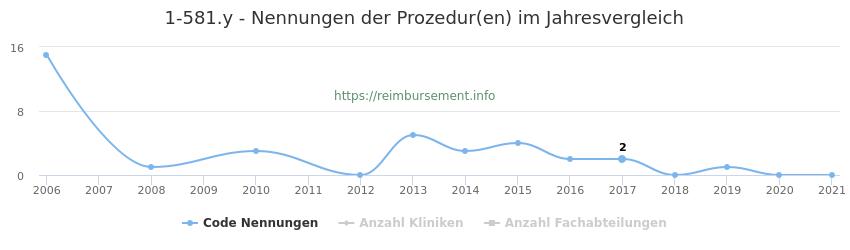 1-581.y Nennungen der Prozeduren und Anzahl der einsetzenden Kliniken, Fachabteilungen pro Jahr