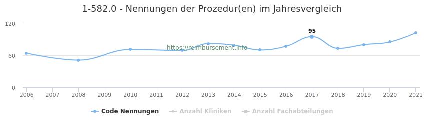 1-582.0 Nennungen der Prozeduren und Anzahl der einsetzenden Kliniken, Fachabteilungen pro Jahr