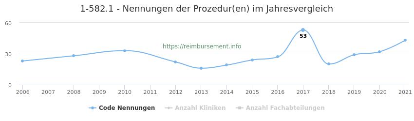 1-582.1 Nennungen der Prozeduren und Anzahl der einsetzenden Kliniken, Fachabteilungen pro Jahr