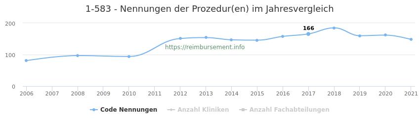 1-583 Nennungen der Prozeduren und Anzahl der einsetzenden Kliniken, Fachabteilungen pro Jahr