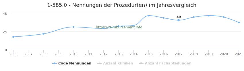 1-585.0 Nennungen der Prozeduren und Anzahl der einsetzenden Kliniken, Fachabteilungen pro Jahr