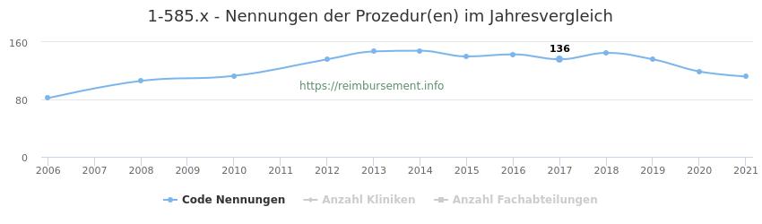 1-585.x Nennungen der Prozeduren und Anzahl der einsetzenden Kliniken, Fachabteilungen pro Jahr