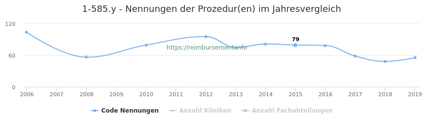 1-585.y Nennungen der Prozeduren und Anzahl der einsetzenden Kliniken, Fachabteilungen pro Jahr
