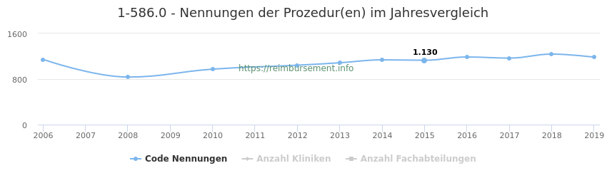 1-586.0 Nennungen der Prozeduren und Anzahl der einsetzenden Kliniken, Fachabteilungen pro Jahr